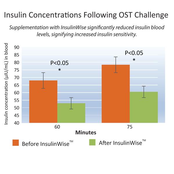 insulinwise-chart-0.jpg
